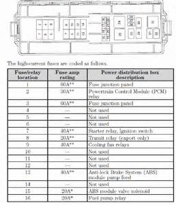 2002 Ford Taurus Fuse Box Diagram Need Fuse Box Diagram For 2002 Ford Taurus I Lost Solved