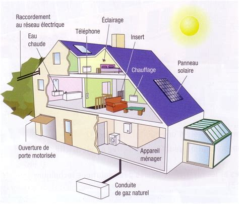 Eau Sous Maison Feng Shui by Energie Maison Comment Protger La Maison Dunergie Avec