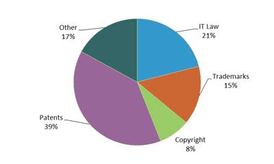 caseload distribution wipo caseload summary