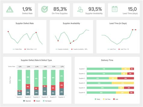Procurement Dashboards Exles Templates For Better Sourcing On Time Delivery Kpi Template