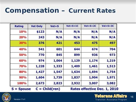 va disability rate table va disability rate tables 2017 brokeasshome com
