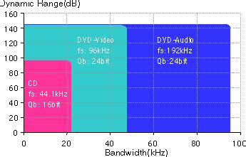 dvd format specification dvd technical guide dvd audio format
