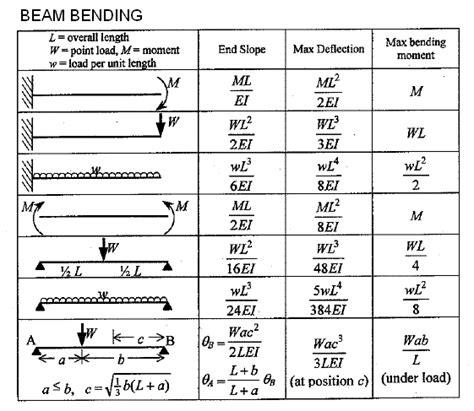 Beam Deflection Table Materials General