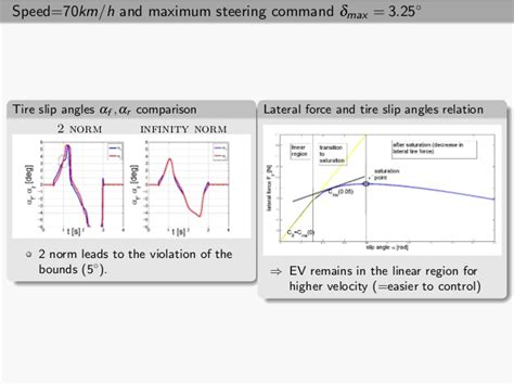 infinity norm improving ev lateral dynamics using infinity norm