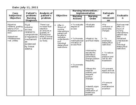nursing care plan hypertension ncp preeclsia