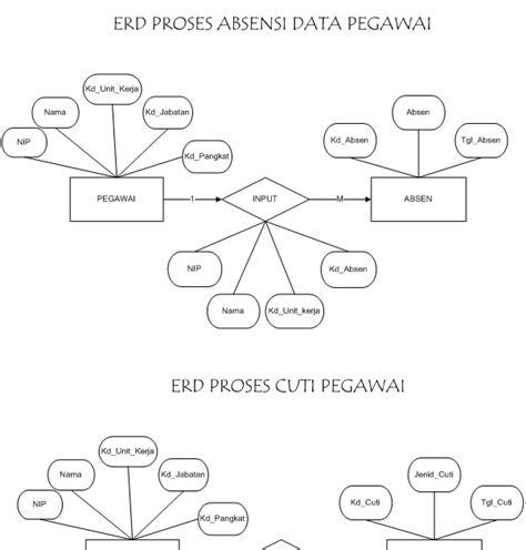 landasan teori database database system informasi pegawai erd entity