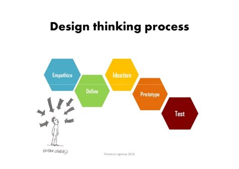 design thinking for innovation design thinking for business innovation florence rigneau