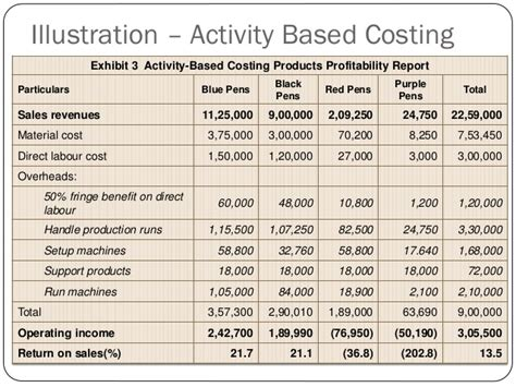 Activity Based Costing
