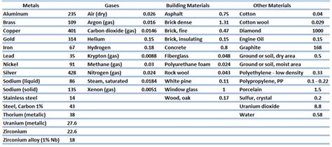 material thermal conductivity table thermal conductivity of materials and chemical elements