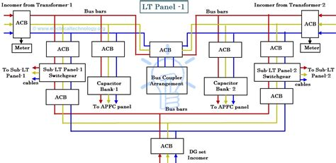 ht capacitor bank design power distribution in industries all you need to