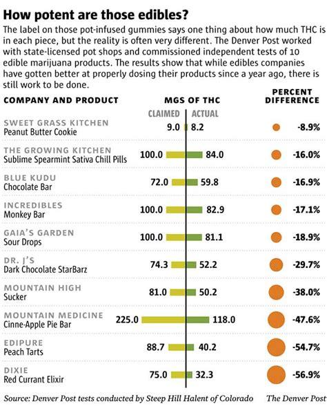 Detox Calculator by Special Report Colorado Marijuana Edibles Safety Still
