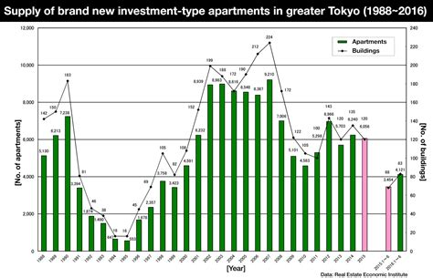 section 2 a 51 a of the investment company act supply of investment type apartments up in 2016 japan