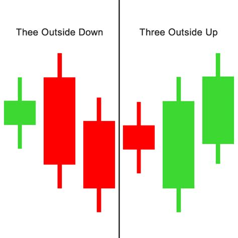 candlestick pattern forum trading patterns including three candlesticks
