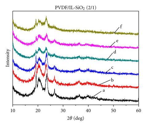 xrd pattern of pvdf new microporous polymer electrolyte based on polysiloxane