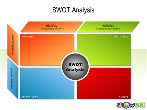 free swot analysis template powerpoint swot analysis free