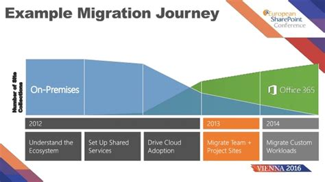 plan to migrate to sharepoint