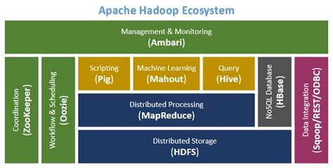 hadoop ecosystem diagram big data basics part 6 related apache projects in