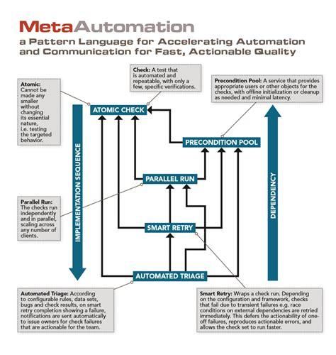 pattern language download test pattern language soft circuitry test automation