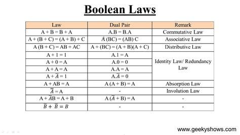Boolean Search Worksheet by Boolean Algebra Www Imgkid The Image Kid Has It