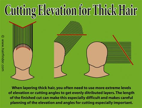 hair cutting angles technique for layering thick hair and hair cutting elevation