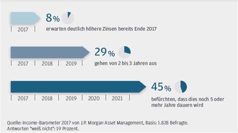 wann werden zinsen gutgeschrieben risiko versus rendite deutsche sparer in zwickm 252 hle