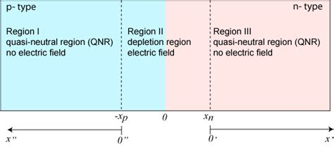 pn junction neutral region applying the basic equations to a pn junction pveducation