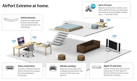 apple home network design 2014 amazon com apple airport extreme dual band base station