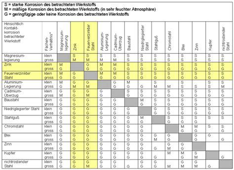 werkstoffnummern stahl tabelle schaubild kontaktkorrosion