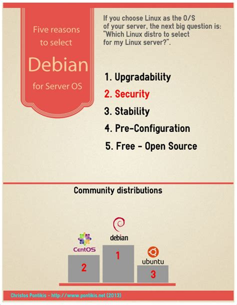 5 Useful Posts On Antb by Five Reasons To Use Debian As A Server
