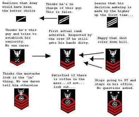 boatswain vs quartermaster coffeypot real navy ranks
