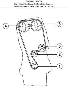 Honda Crv Timing Belt Interval 2000 Honda Crv Timing Belt Problem