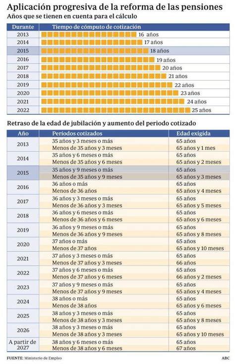 requisitos para pension en 2016 la edad de jubilaci 243 n se retrasa hasta 65 a 241 os y tres