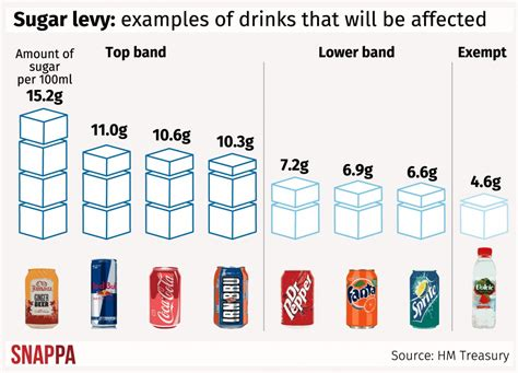 just how much sugar is in your favourite drink and how