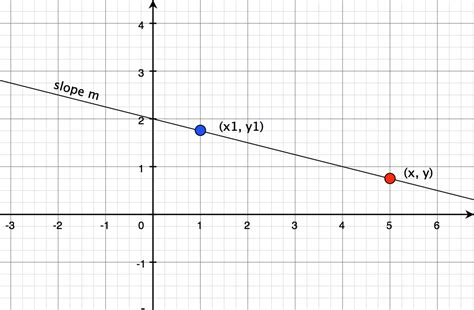 slope form understanding point slope form math concepts explained