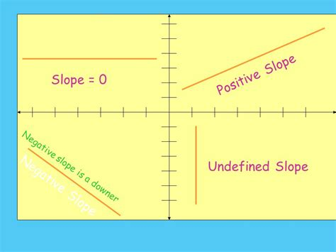 slope with 0 slope objectives find the slope of a line given the