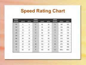 Trailer Tire Speed Rating How To Read Tire Codes And Understand What They