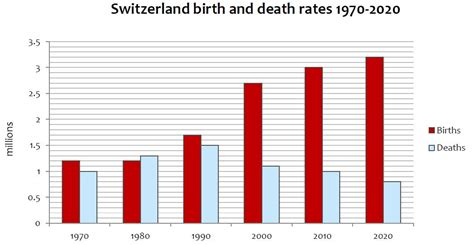 comparitive bar graph of birth rate death rate and mmr rachel evans i would like your help in assessment