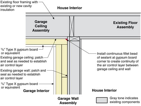 Single Garage Dimensions by Rigid Foam Insulation Installed Between Existing House And