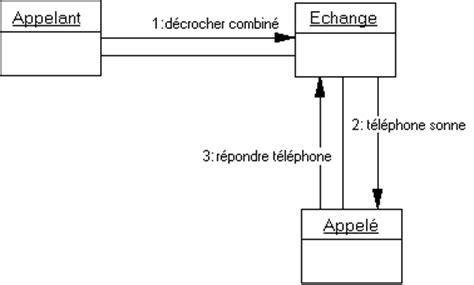 diagramme de communication uml exemple diagrammes de communication