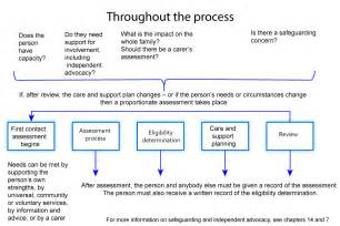 Financial Reporting Package Templates care and support statutory guidance gov uk