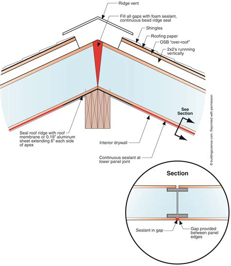 sip roof panel how to make a sip roof better greenbuildingadvisor