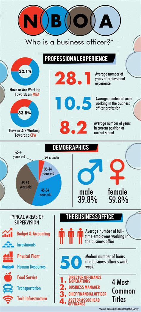 Compare The M Ed Educational Business Administration To A Mba by 17 Best Images About Indy School Infographics On