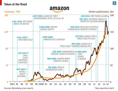 amazon price history the truth in brief