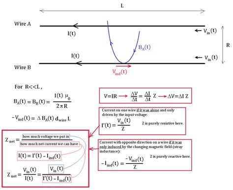 calculate inductance of a wire induction how to calculate the total impedance of a wire considering a constant stray