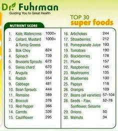 Dr Fuhrman Detox Symptoms by Eat To Live 6 Week Plan Checklist Doing This Again But