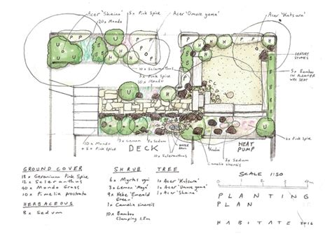 Edible Zen Garden Habitate Edible Habitats Zen Garden Design Plan