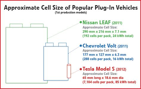 Tesla Cell Charged Evs Tesla S Batteries Past Present And Future