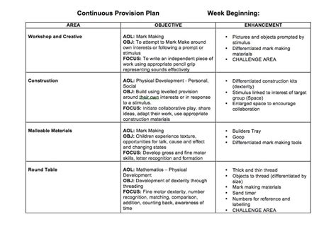 continuous provision planning abc does