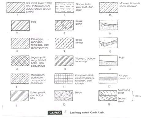 Menggambar Mesin Menurut Standar Iso Hvs rangkuman materi menggambar mesin tanggal 20 maret 2013 tentang potongan dan arsiran 171 college