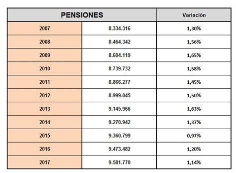 subida de las pensiones 2016 las reformas comienzan a surtir efecto se ralentiza la